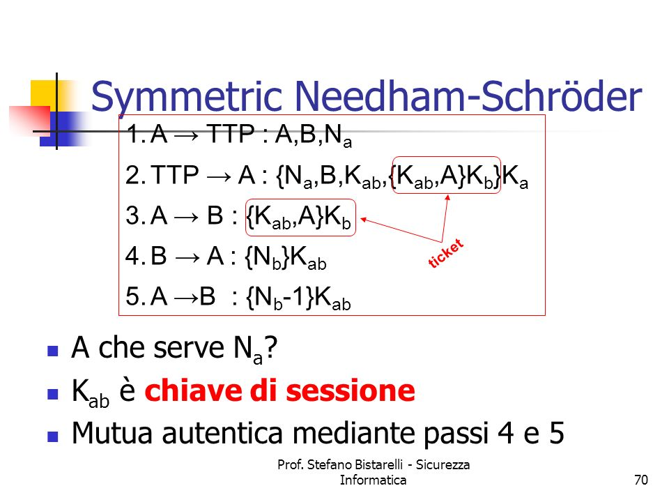 Symmetric Needham-Schröder