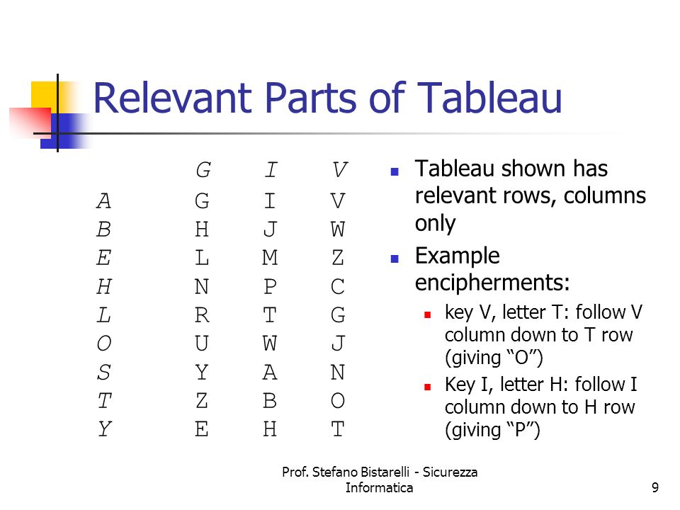 Relevant Parts of Tableau