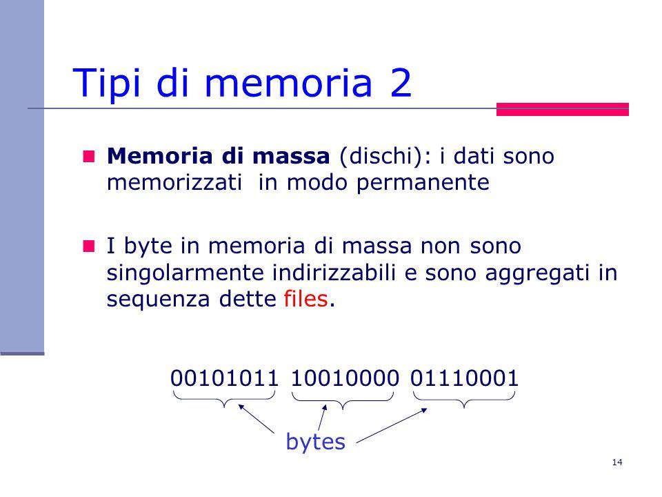 Tipi di memoria 2 Memoria di massa (dischi): i dati sono memorizzati in modo permanente.
