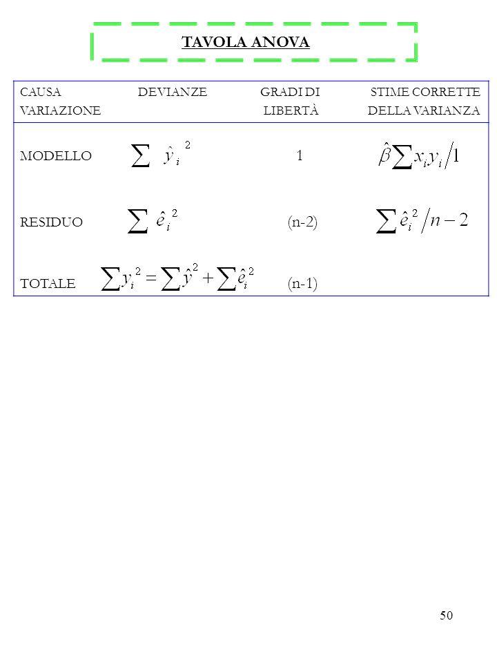 TAVOLA ANOVA MODELLO 1 RESIDUO (n-2) TOTALE (n-1)