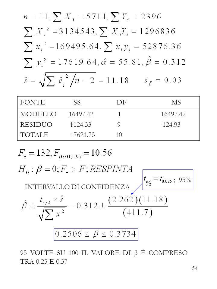 FONTE SS DF MS MODELLO 16497.42 1 16497.42.