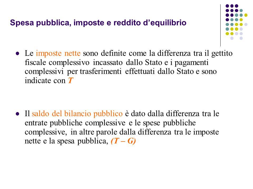 Spesa pubblica, imposte e reddito d'equilibrio
