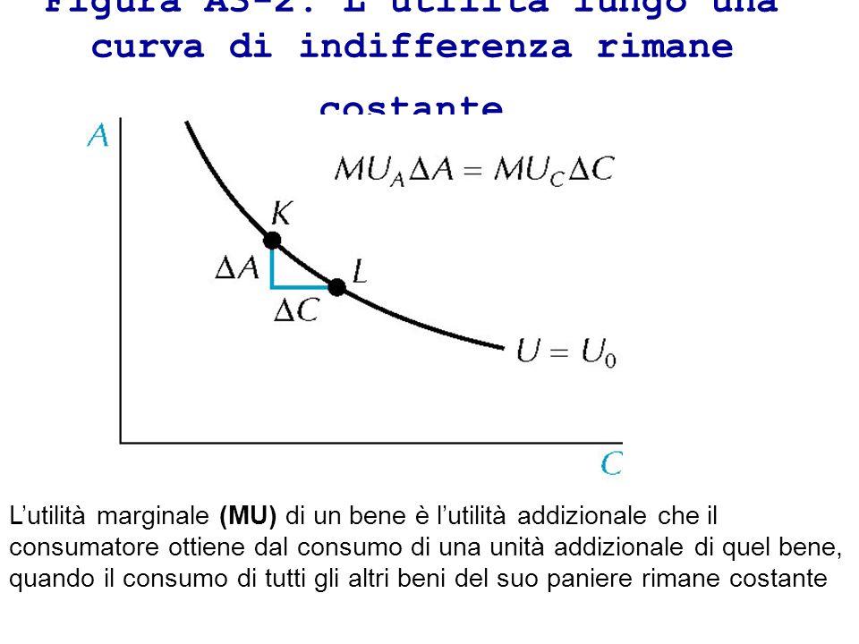 Figura A3-2: L'utilità lungo una curva di indifferenza rimane costante