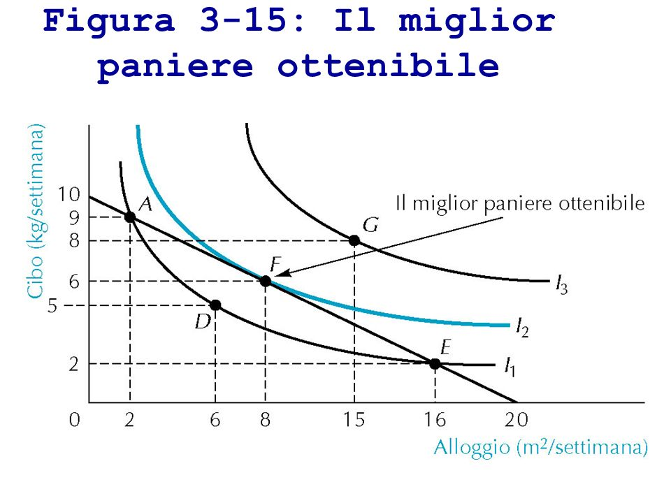 Figura 3-15: Il miglior paniere ottenibile