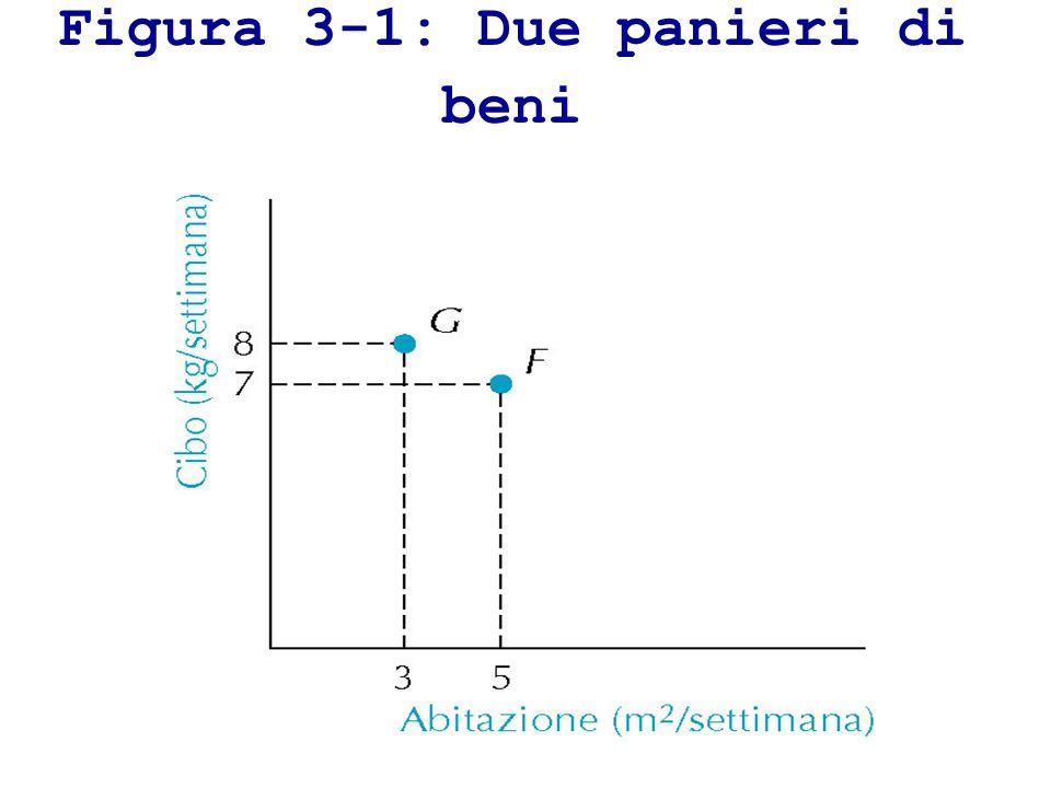 Figura 3-1: Due panieri di beni