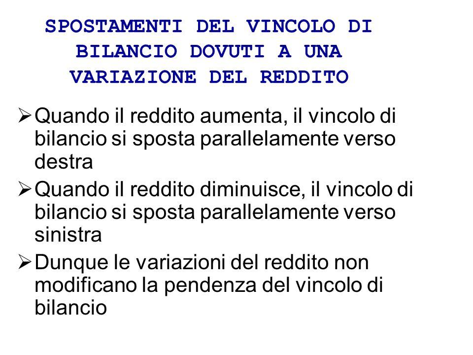 SPOSTAMENTI DEL VINCOLO DI BILANCIO DOVUTI A UNA VARIAZIONE DEL REDDITO