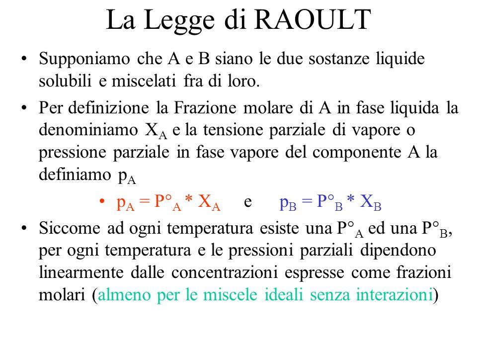 La Legge di RAOULT Supponiamo che A e B siano le due sostanze liquide solubili e miscelati fra di loro.