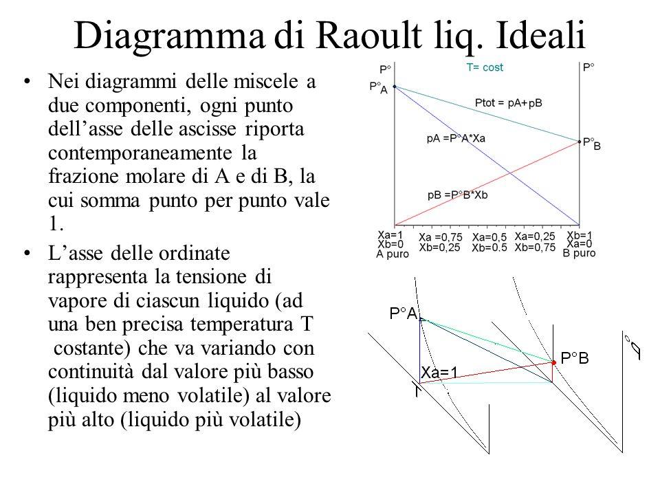 Diagramma di Raoult liq. Ideali