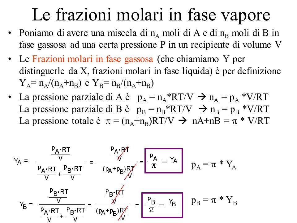 Le frazioni molari in fase vapore