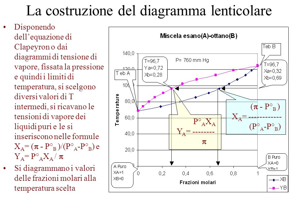 La costruzione del diagramma lenticolare
