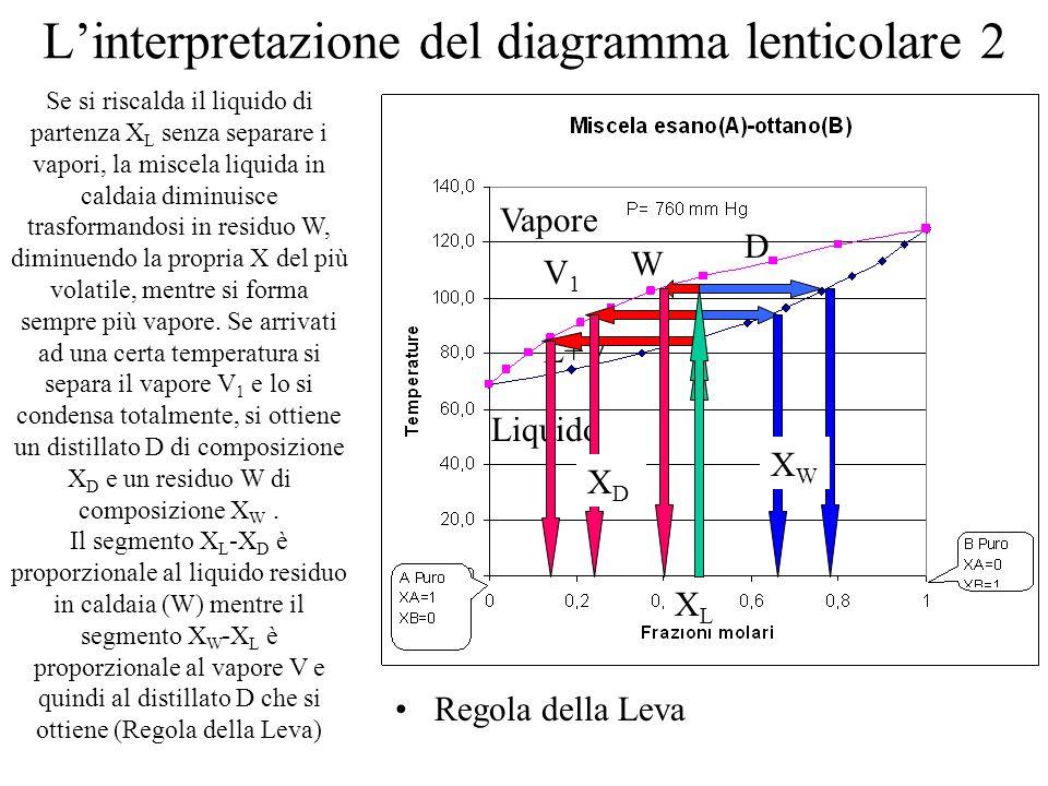 L'interpretazione del diagramma lenticolare 2