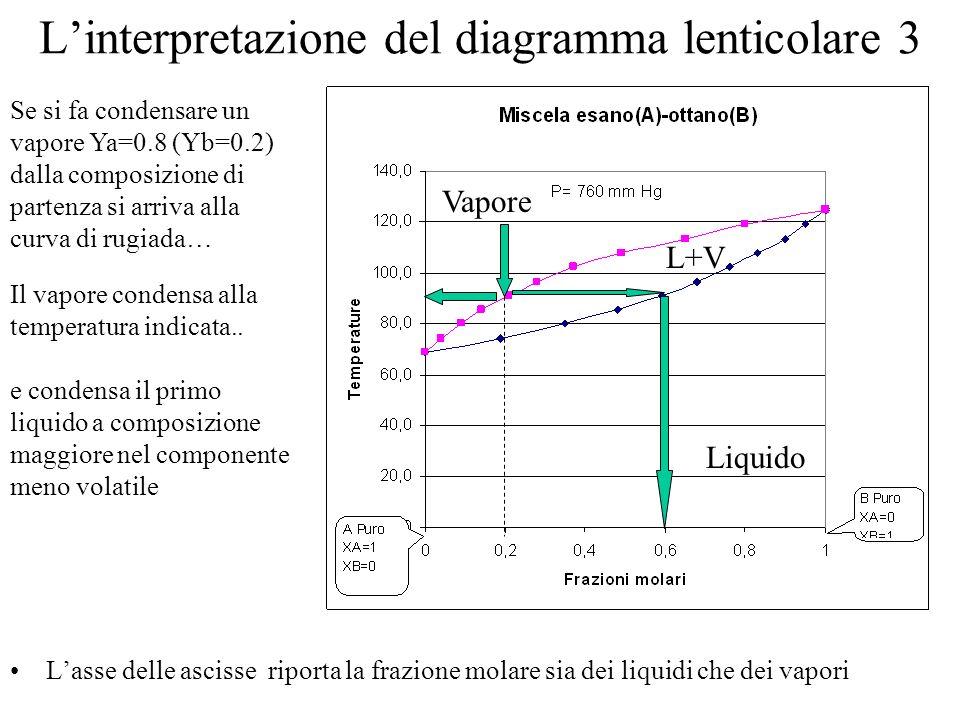 L'interpretazione del diagramma lenticolare 3