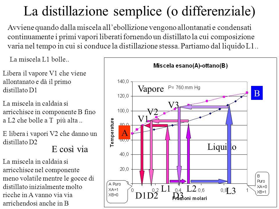 La distillazione semplice (o differenziale)