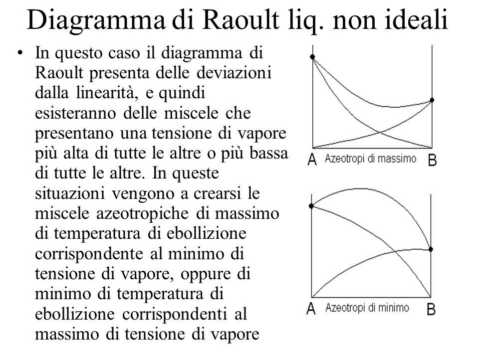 Diagramma di Raoult liq. non ideali