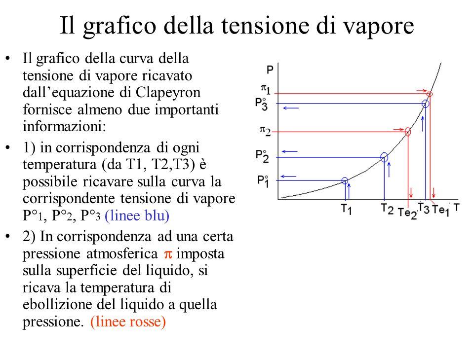 Il grafico della tensione di vapore