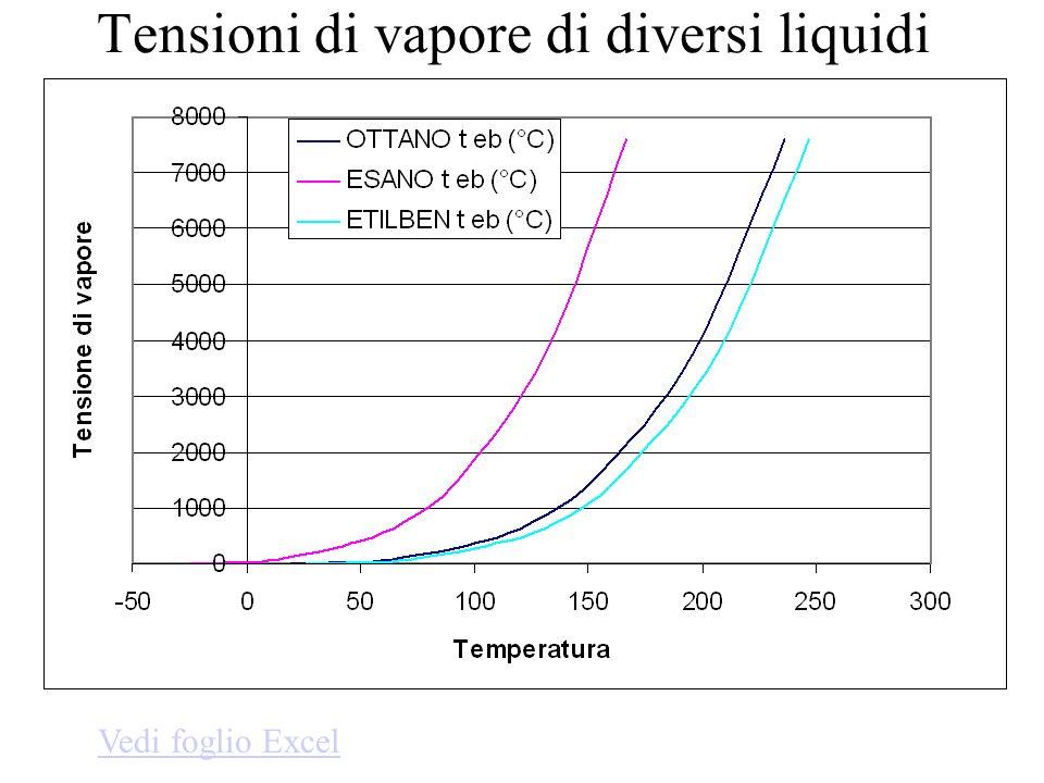 Tensioni di vapore di diversi liquidi