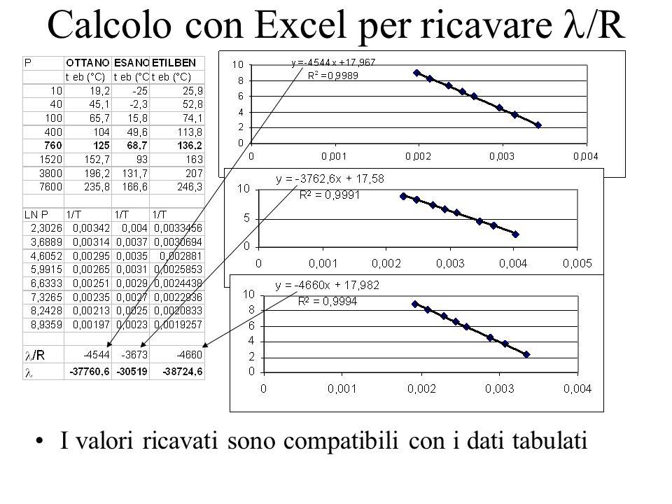 Calcolo con Excel per ricavare /R