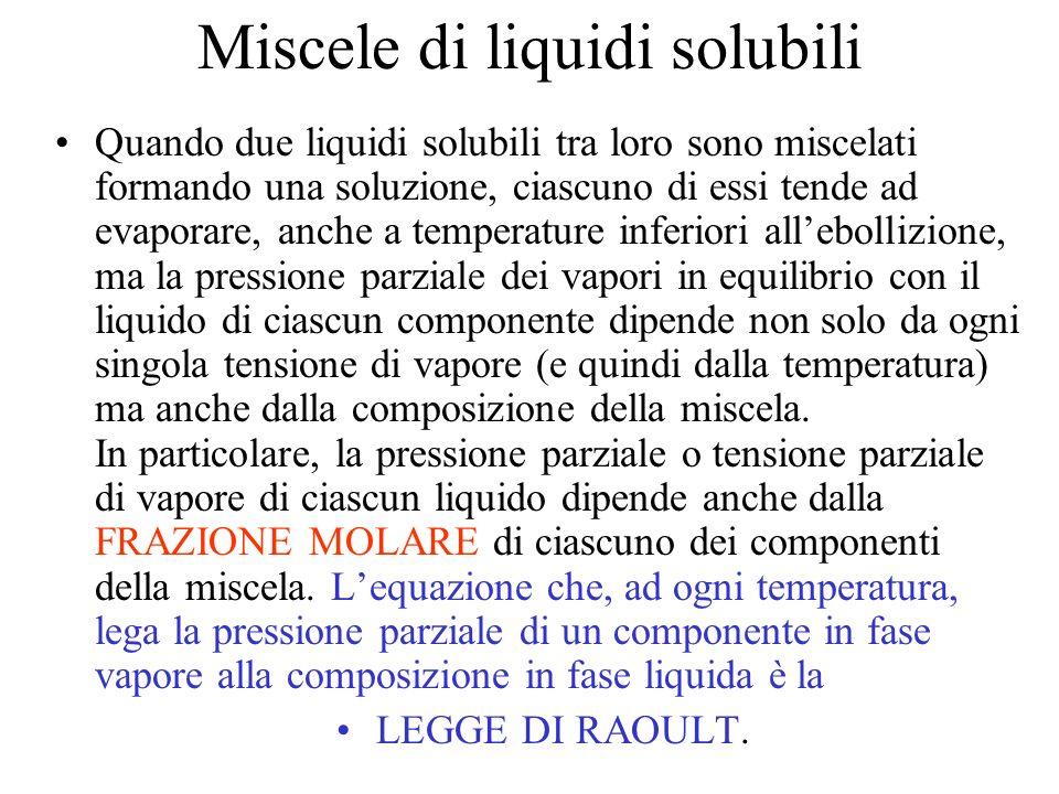 Miscele di liquidi solubili