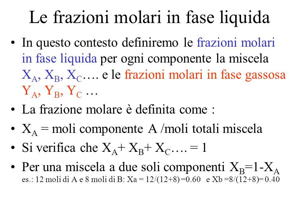 Le frazioni molari in fase liquida