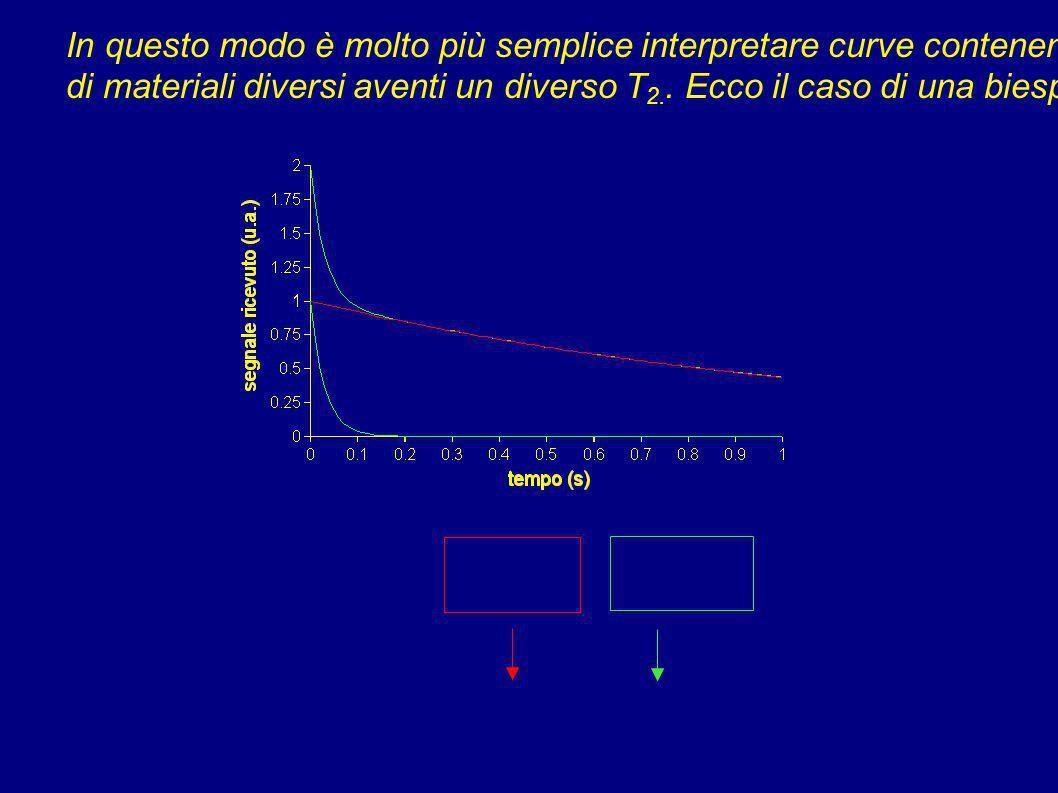 In questo modo è molto più semplice interpretare curve contenenti i segnali