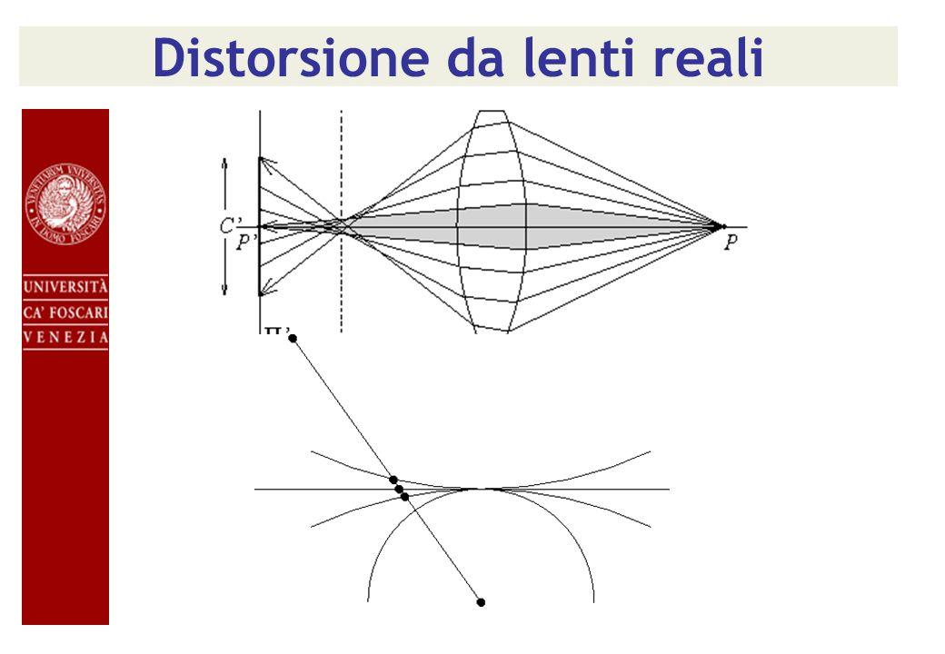 Distorsione da lenti reali