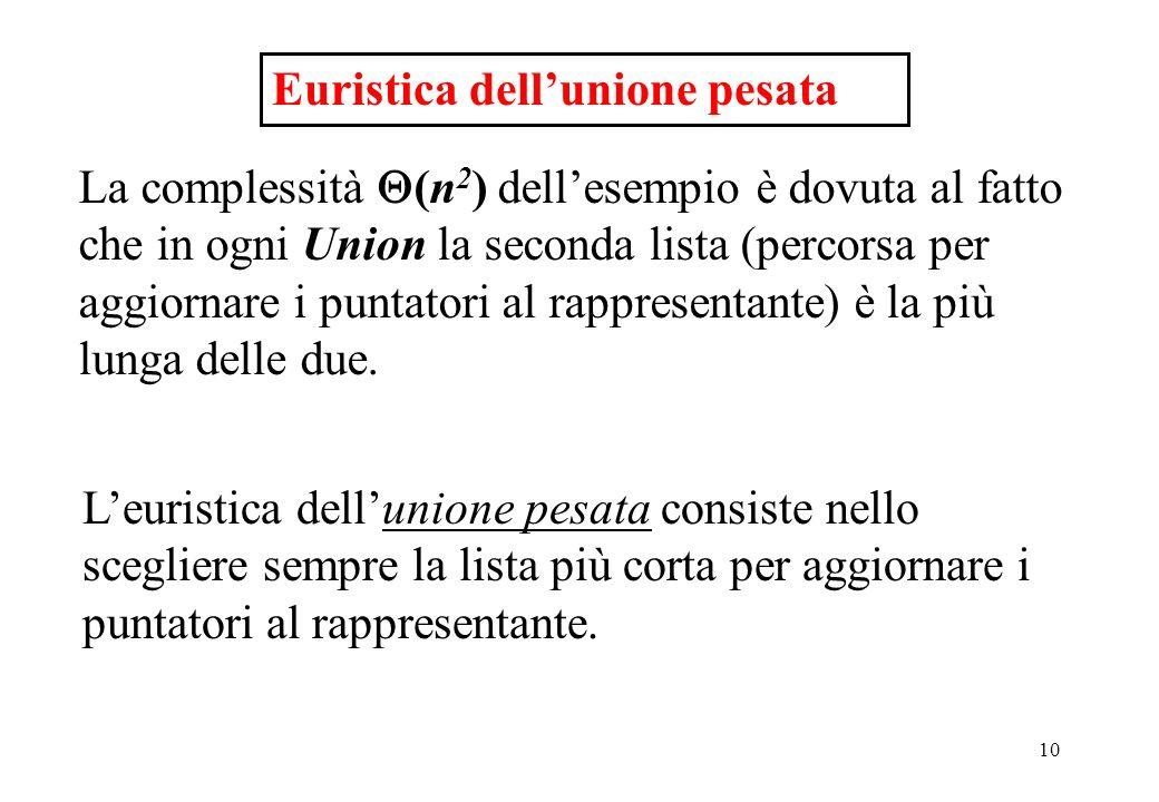 Euristica dell'unione pesata
