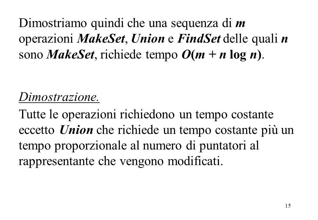 Dimostriamo quindi che una sequenza di m operazioni MakeSet, Union e FindSet delle quali n sono MakeSet, richiede tempo O(m + n log n).