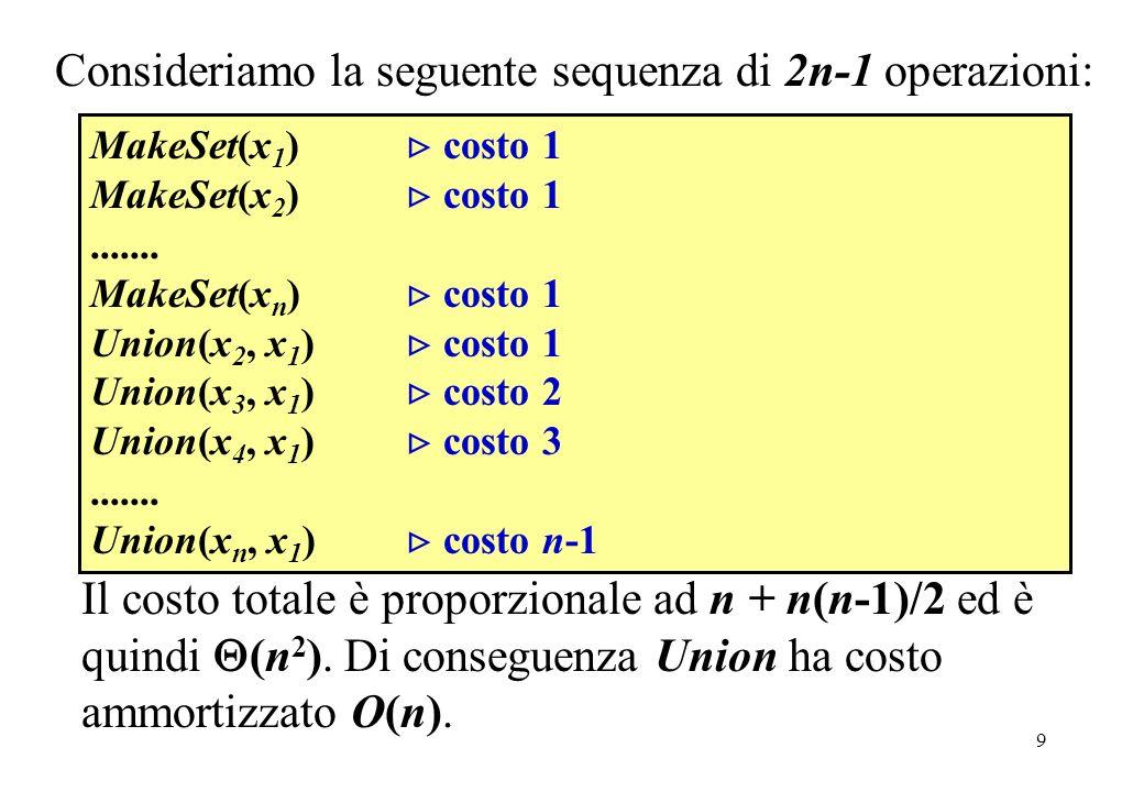 Consideriamo la seguente sequenza di 2n-1 operazioni: