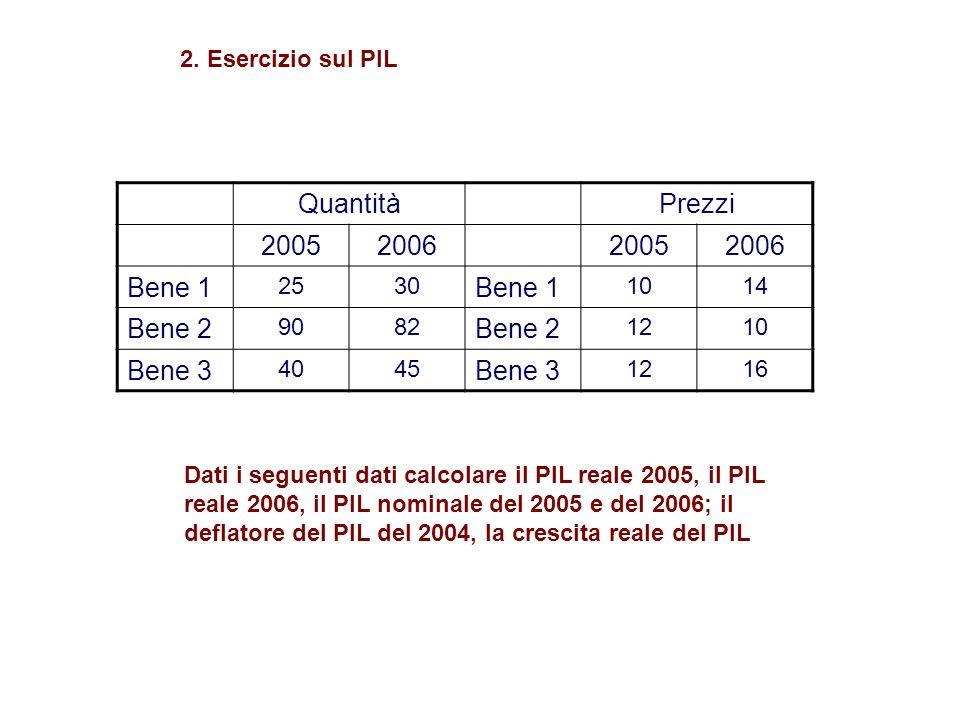 Quantità Prezzi 2005 2006 Bene 1 Bene 2 Bene 3 2. Esercizio sul PIL 25