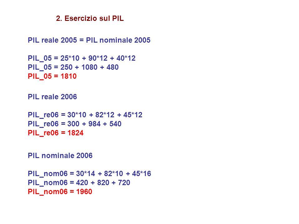 2. Esercizio sul PIL PIL reale 2005 = PIL nominale 2005. PIL_05 = 25*10 + 90*12 + 40*12. PIL_05 = 250 + 1080 + 480.