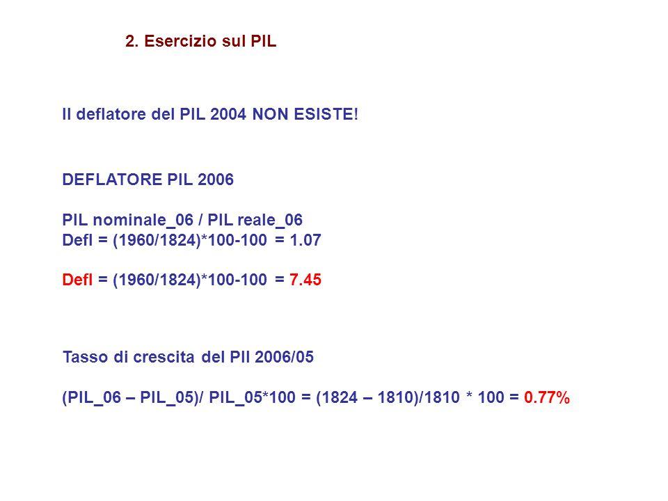 2. Esercizio sul PIL Il deflatore del PIL 2004 NON ESISTE! DEFLATORE PIL 2006. PIL nominale_06 / PIL reale_06.