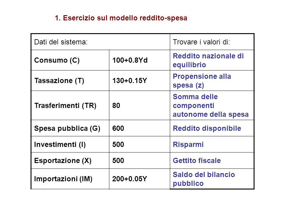 1. Esercizio sul modello reddito-spesa