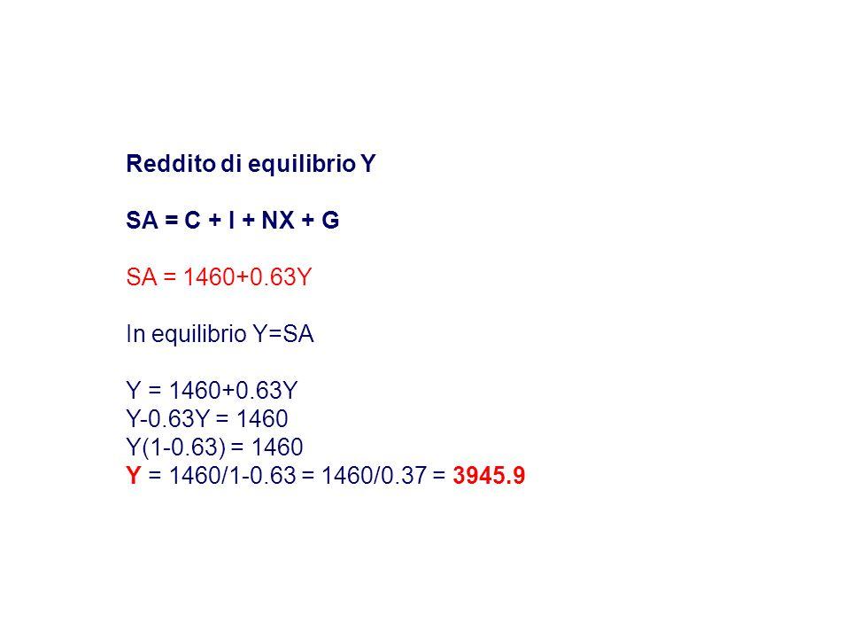 Reddito di equilibrio Y