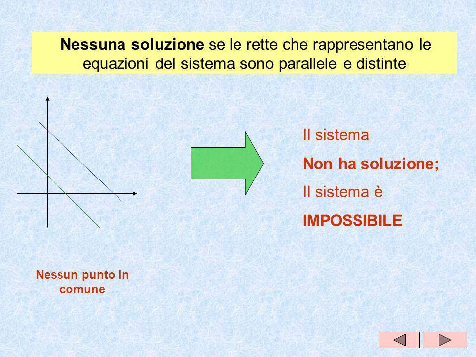 Il sistema Non ha soluzione; Il sistema è IMPOSSIBILE