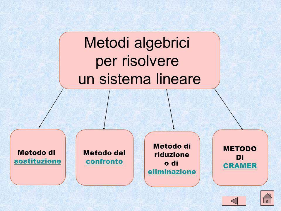 Metodi algebrici per risolvere un sistema lineare Metodo di METODO