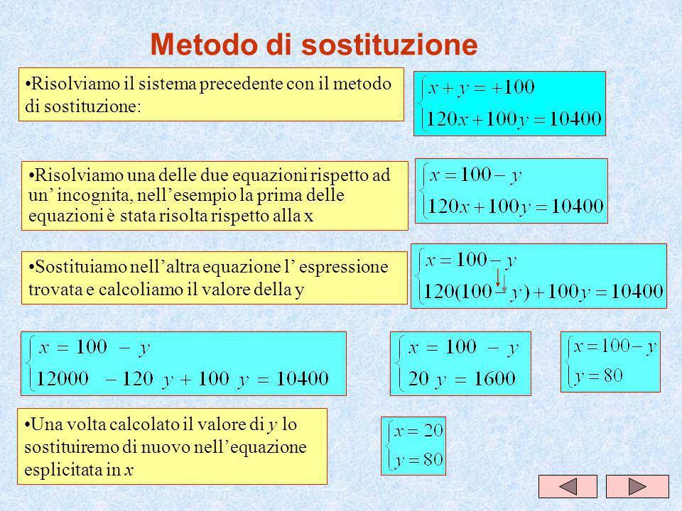 Metodo di sostituzione