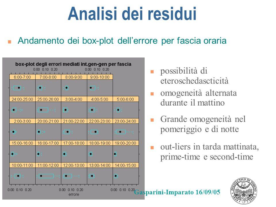 Analisi dei residuiAndamento dei box-plot dell'errore per fascia oraria. possibilità di eteroschedascticità.