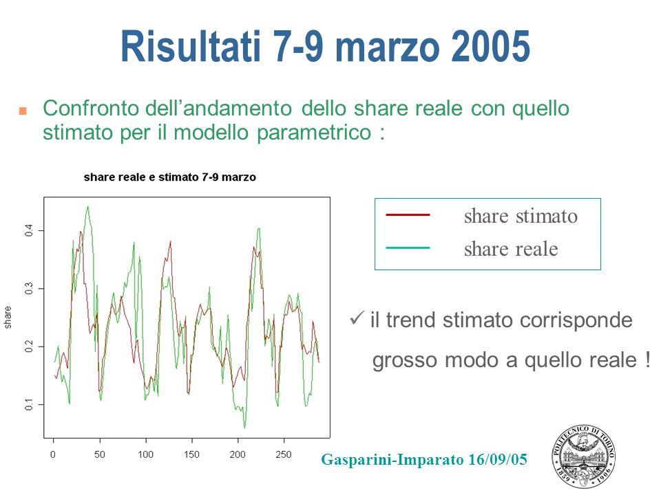 Risultati 7-9 marzo 2005 Confronto dell'andamento dello share reale con quello stimato per il modello parametrico :