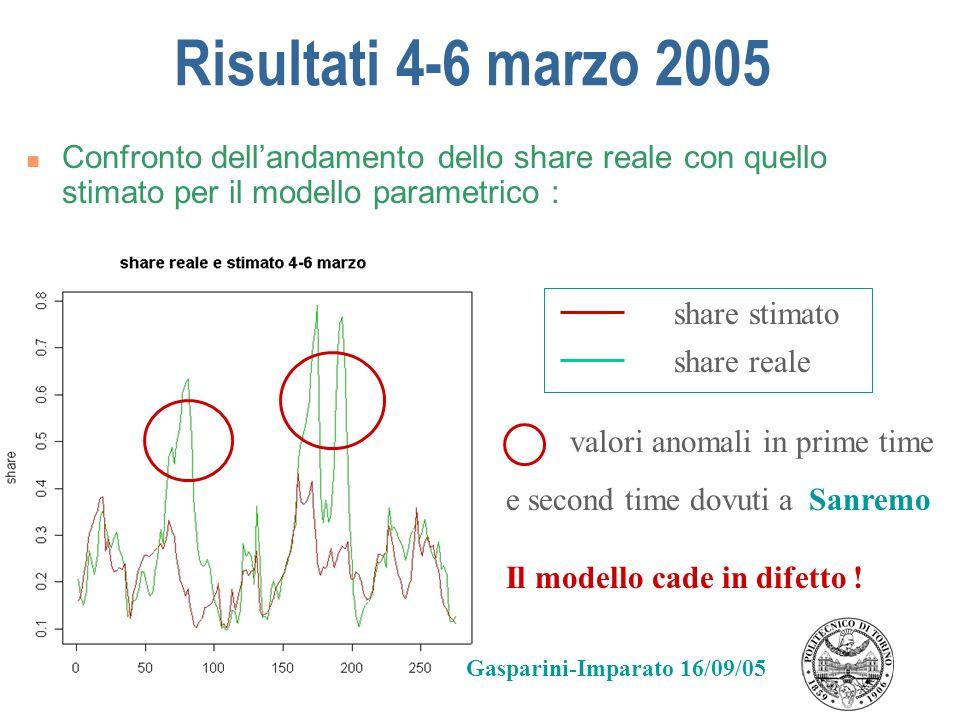 Risultati 4-6 marzo 2005 Confronto dell'andamento dello share reale con quello stimato per il modello parametrico :