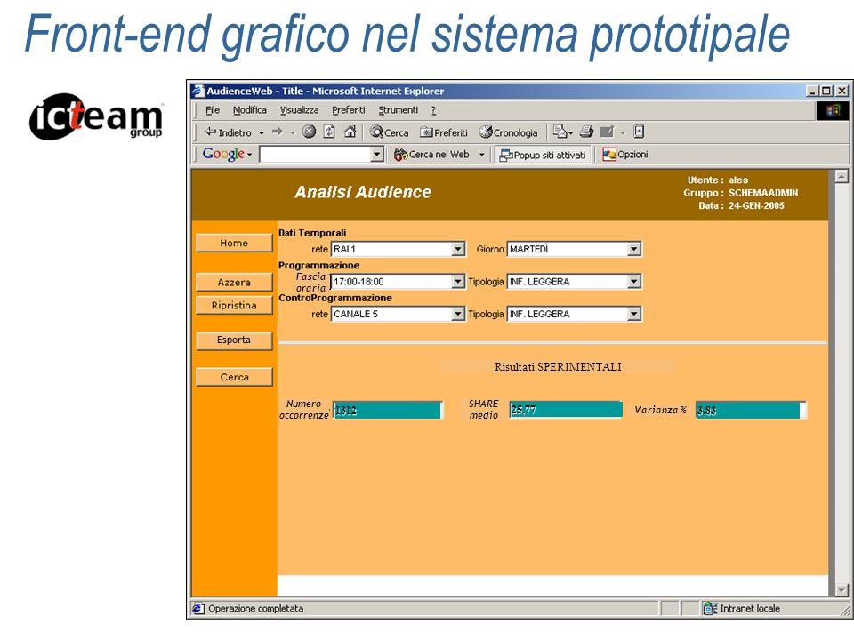 Front-end grafico nel sistema prototipale