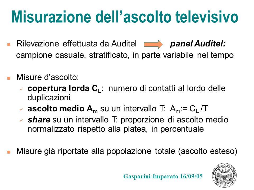 Misurazione dell'ascolto televisivo