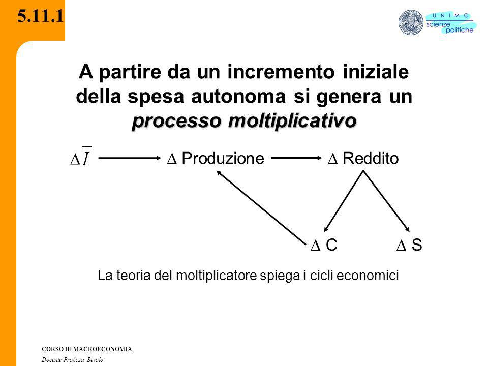La teoria del moltiplicatore spiega i cicli economici