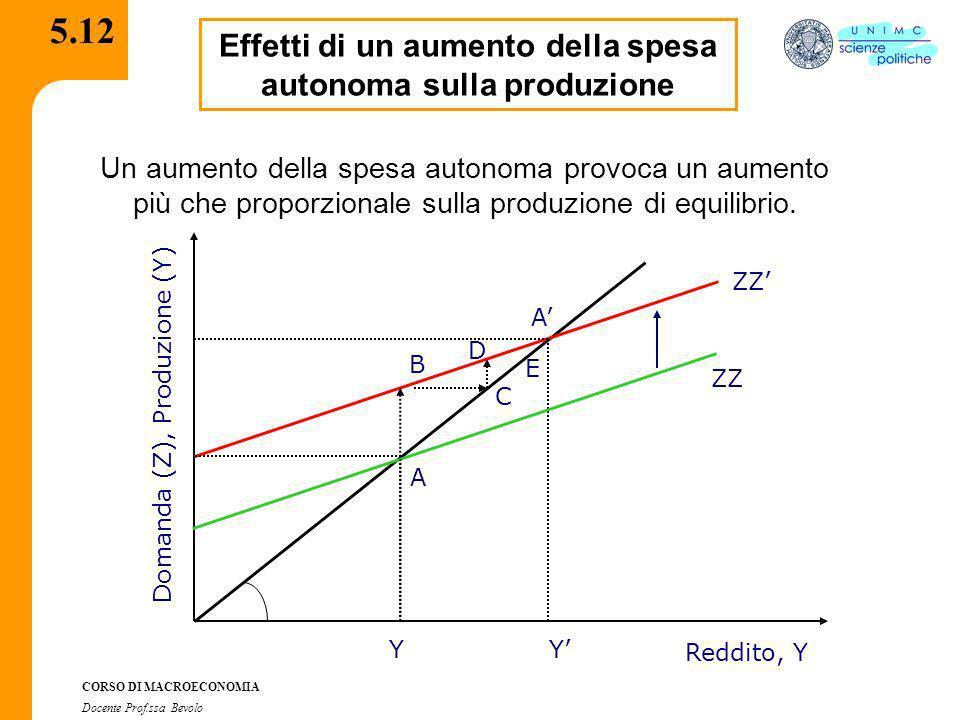 Effetti di un aumento della spesa autonoma sulla produzione
