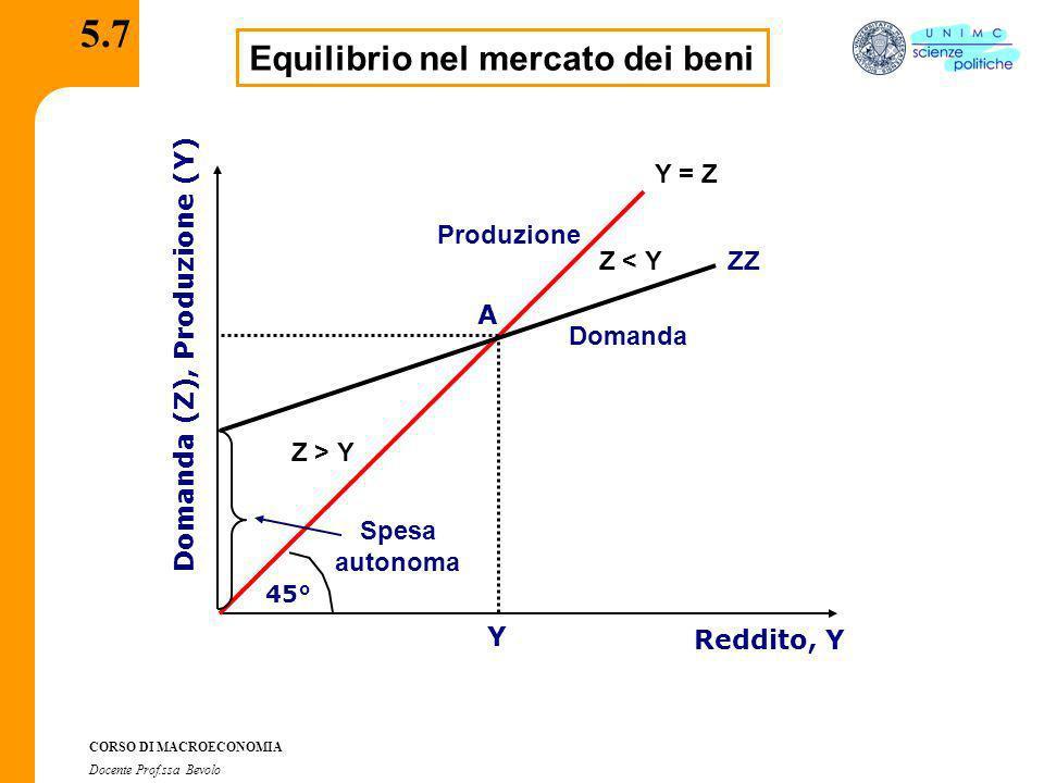 Equilibrio nel mercato dei beni Domanda (Z), Produzione (Y)