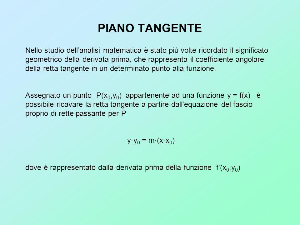 PIANO TANGENTE