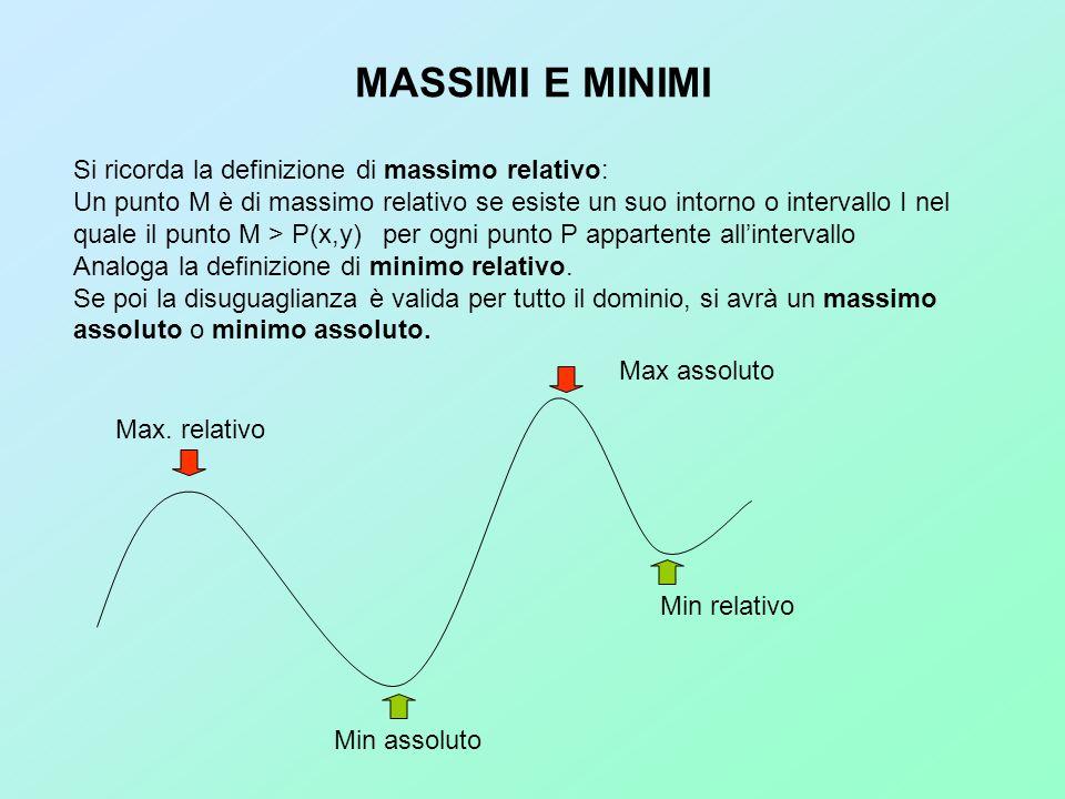 MASSIMI E MINIMI Si ricorda la definizione di massimo relativo: