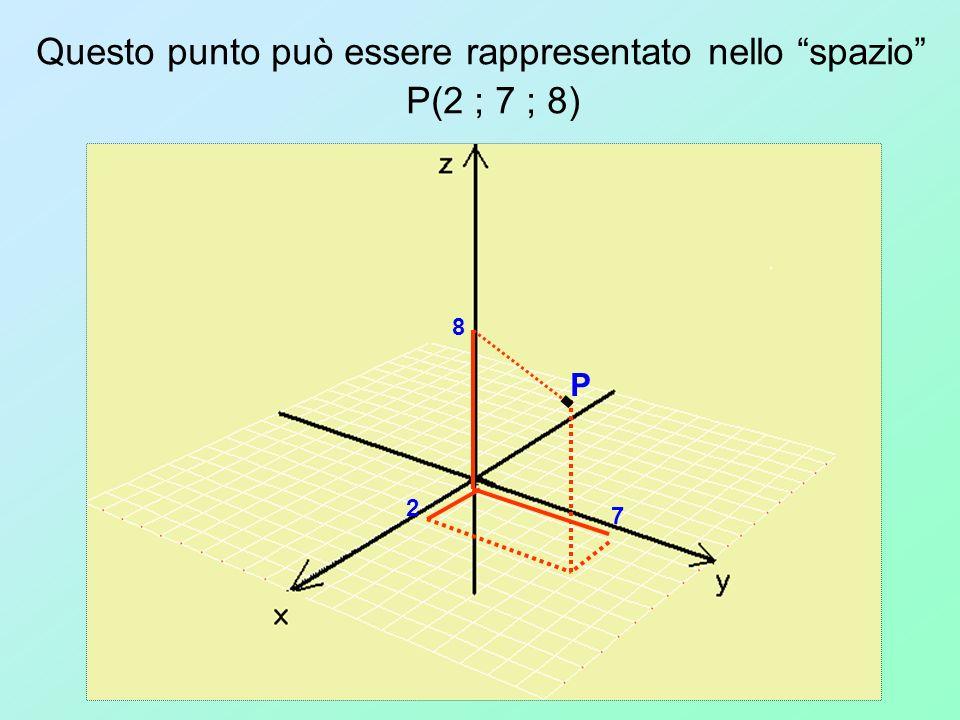 Questo punto può essere rappresentato nello spazio P(2 ; 7 ; 8)