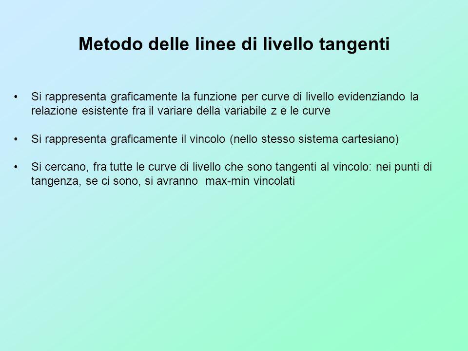 Metodo delle linee di livello tangenti