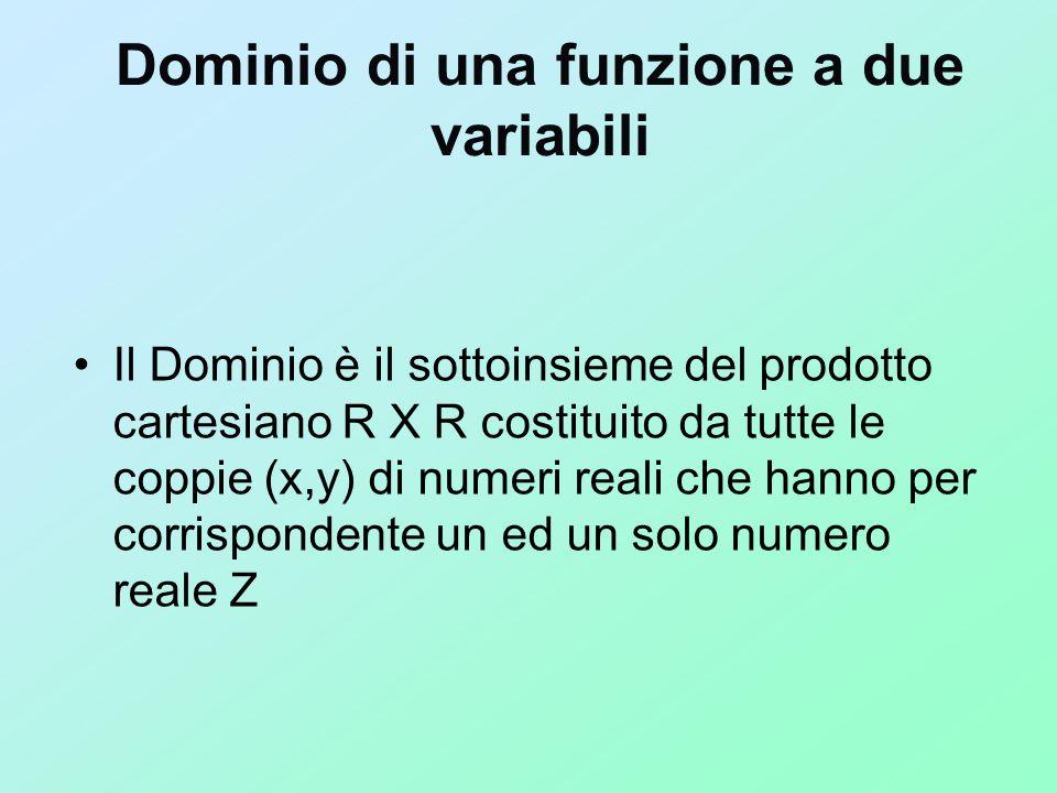 Dominio di una funzione a due variabili