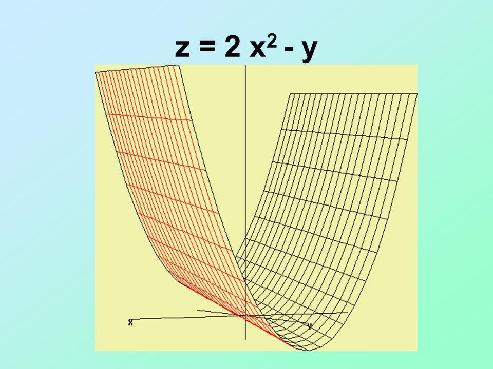 z = 2 x2 - y
